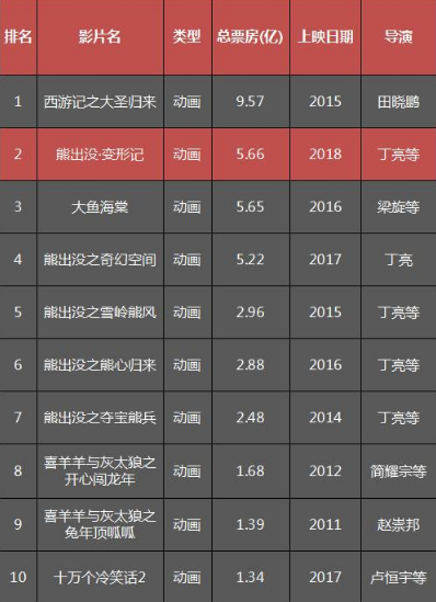 国产动画电影票房排行榜.png