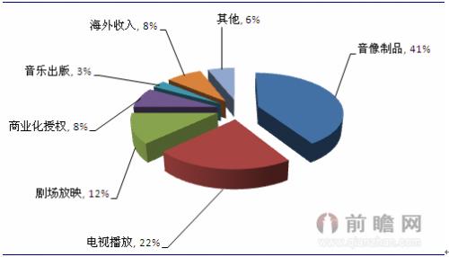 图表3:日本动漫产业收入结构(单位:%)