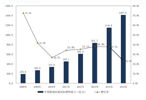 数据来自《2015年中国游戏产业报告》
