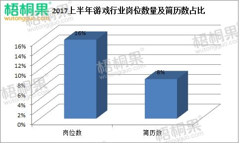 2017年上半年游戏行业岗位数量及简历数对比.jpg