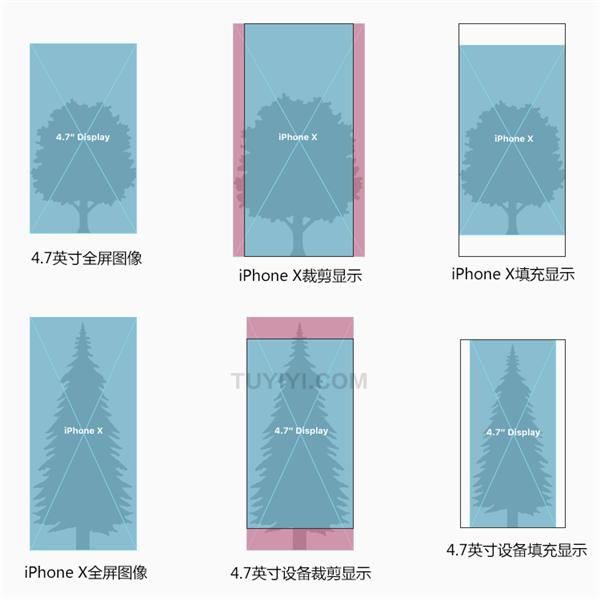 如果您的APP目前隐藏状态栏的话,请重新考虑iPhone X布局。.png