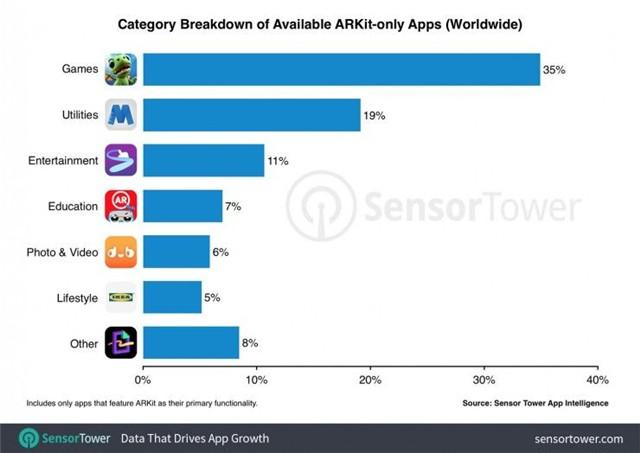 游戏类应用占到所有 AR 应用的35%.jpg