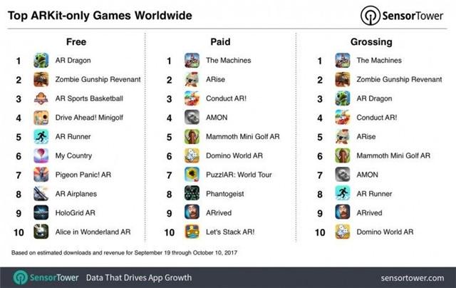 游戏类AR应用的下载量达到 53%,收入占到所有 AR 应用收入的 62%.jpg