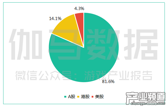 中国上市游戏企业分布.png