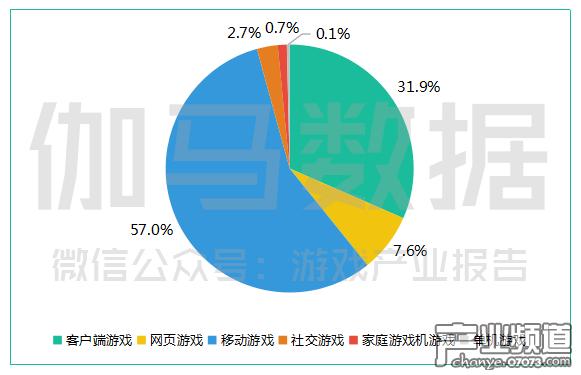 中国游戏市场收入细分.png