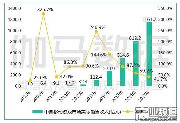 中国移动游戏市场实际销售收入(亿元).jpg