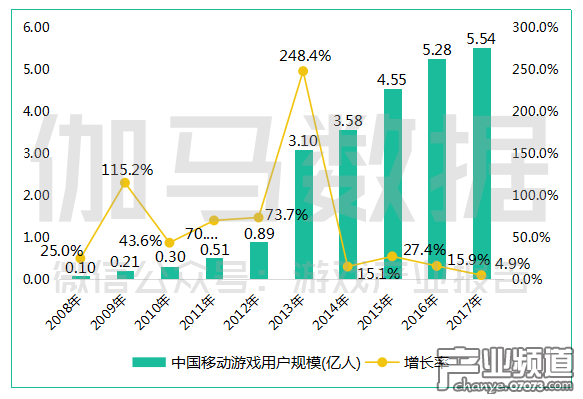 中国移动游戏用户规模(亿人).png