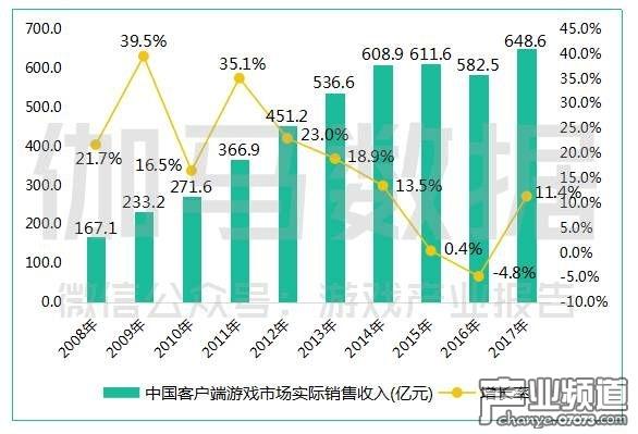 中国客户端游戏市场实际销售收入(亿元).jpg