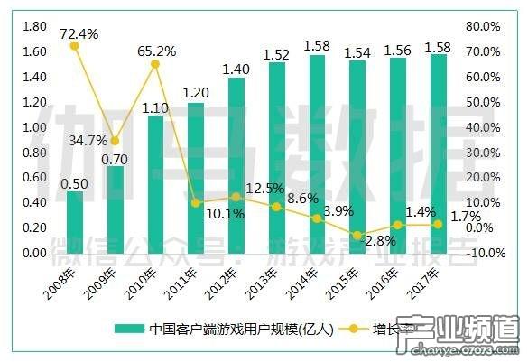 中国客户端游戏用户规模(亿人).jpg
