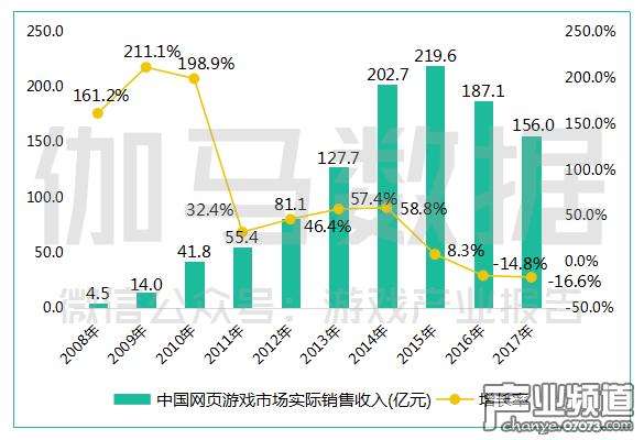 中国网页游戏市场实际销售收入(亿元).png
