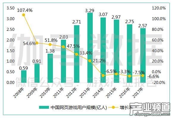 中国网页游戏用户规模(亿人).png