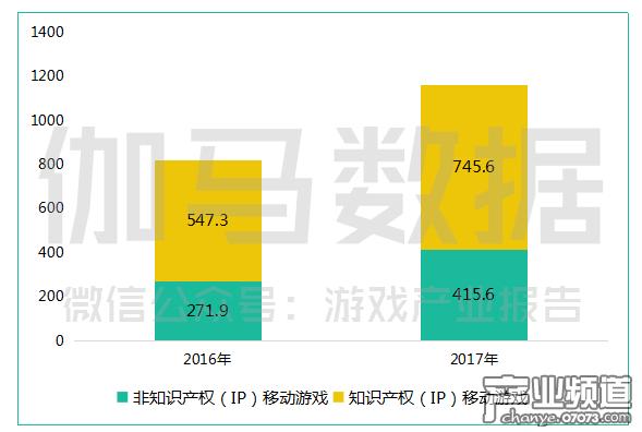 IP游戏收入达745.6亿.png