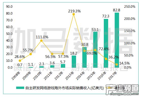 自主研发网络游戏海外市场实际销售收入(亿美元).png
