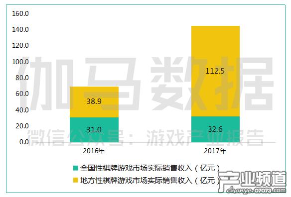 棋牌游戏收入达145.1亿,增长率达107.4%.png