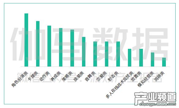 中国二次元游戏市场常见游戏类型.png