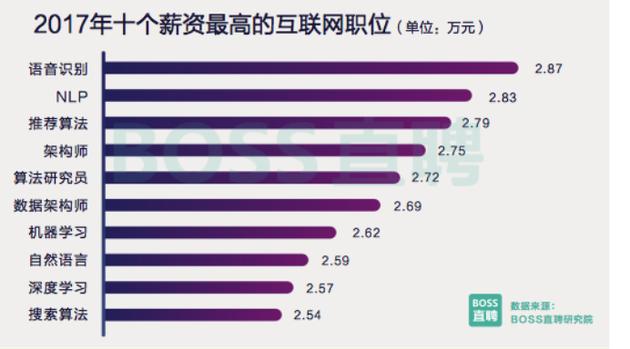 2017年是个薪资最高的互联网职位.png