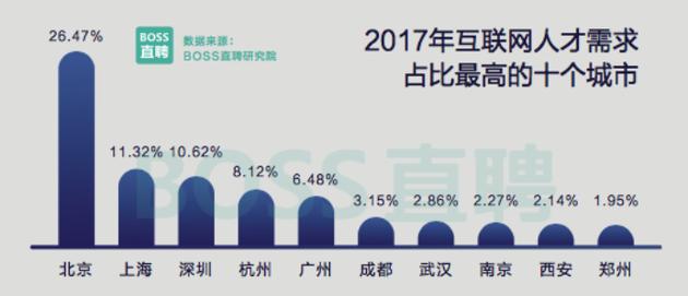2017年互联网人才需求占比最高的十个城市.png