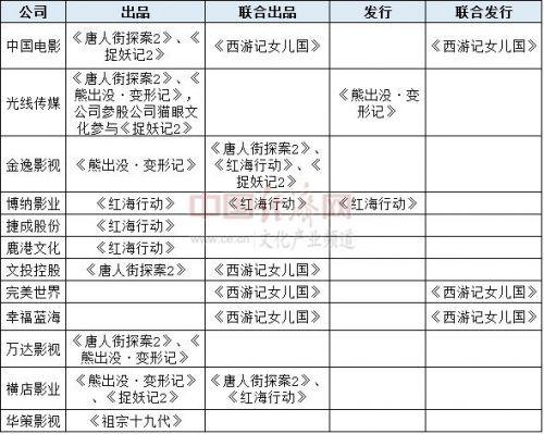 1 春节档票房创新高 节后开盘影视股纷纷飘.jpg