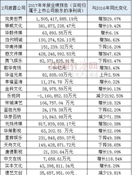 2.超7成上市文化企业业绩预喜.png