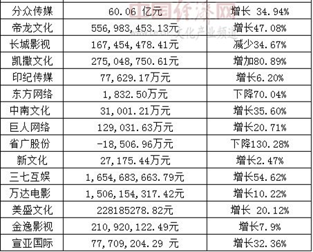 超7成上市文化企业业绩预喜2.png
