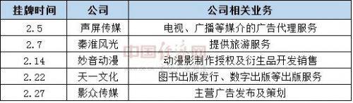 2月新三板挂牌文化类企业.jpg