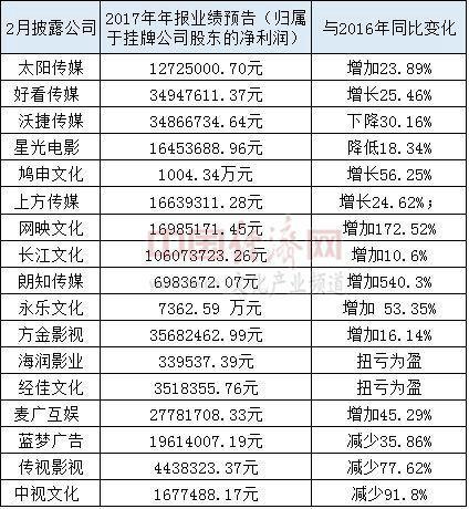 新三板挂牌文化类企业业绩预报.jpg