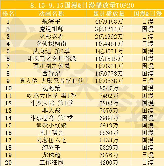 2018.8.15-9.15国漫&日漫播放量TOP20.jpg