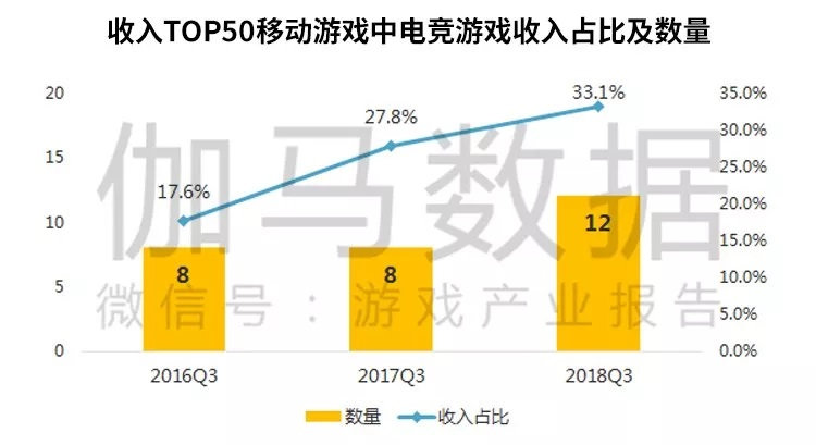 2018Q3收入top50移动游戏中电竞游戏收入占比及数量.jpg