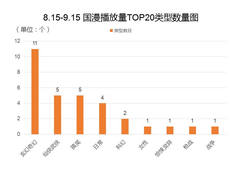 2018-.8.15-9.15国漫播放量TOP20类型数量.png