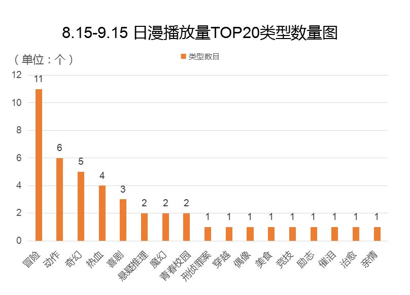2018-.8.15-9.15日漫播放量TOP20类型数量.png