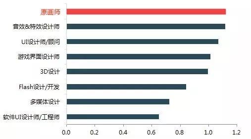 游戏设计类职位是多数企业更紧缺的职位,原画师的薪资高居不下.jpg
