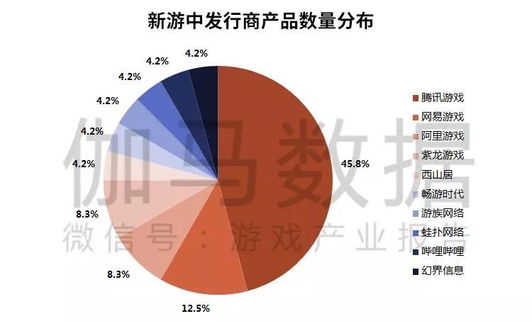 2018Q3新游中发行商产品数量分布.jpg