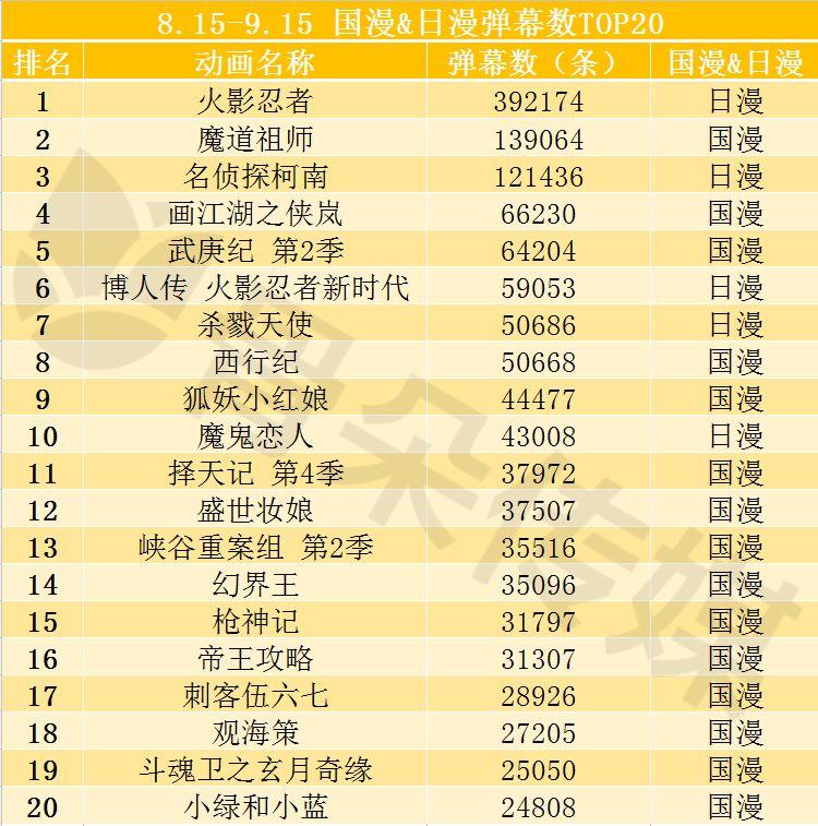 2018-.8-15-9.15国漫&日漫弹幕数TOP20.jpg