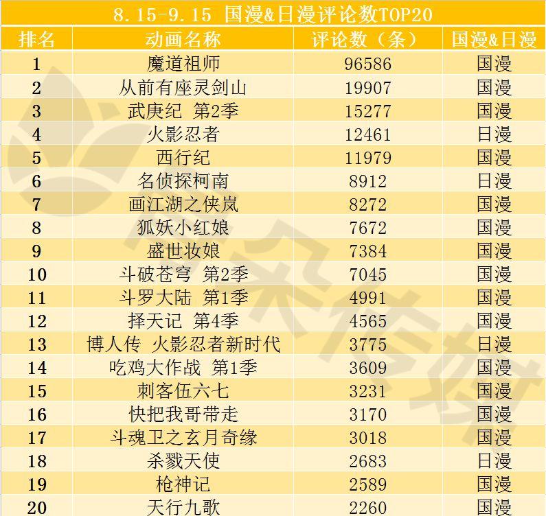 2018-.8-15-9.15国漫&日漫评论数TOP20.jpg