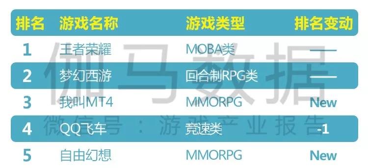 五款新游进入榜单,《我叫MT4》的游戏累计流水已经超过15亿元.jpg