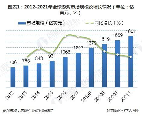 图表1:2012-2021年全球游戏市场规模及增长情况(单位:亿美元,%)