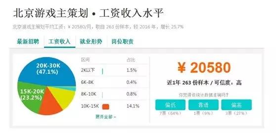 北京游戏主策划工资收入水平.jpg