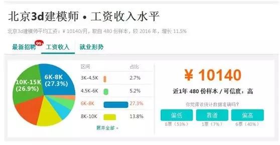 北京3d建模师工资收入水平.jpg