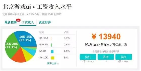 北京游戏UI工资收入水平.jpg