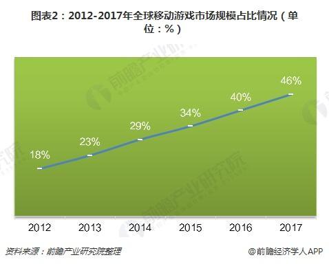 图表2:2012-2017年全球移动游戏市场规模占比情况(单位:%)