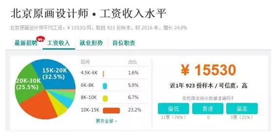 北京原画设计师工资收入水平.jpg