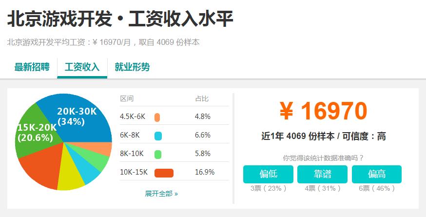 北京游戏开发工资收入水平.png