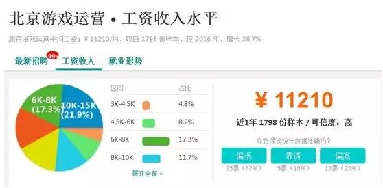 北京游戏运营工资收入水平.jpg