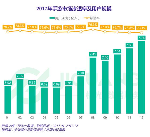 2017年手游市场渗透率及用户规模.jpg