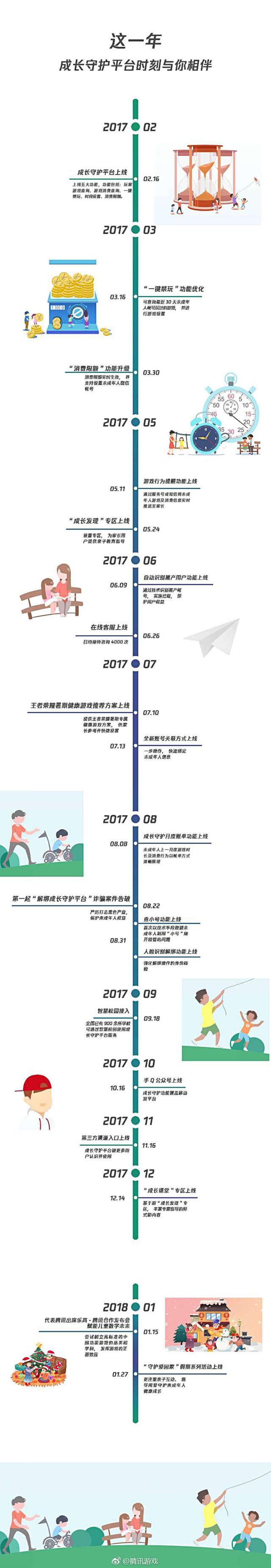 腾讯未成年人守护平台交一周年答卷2_副本.jpg