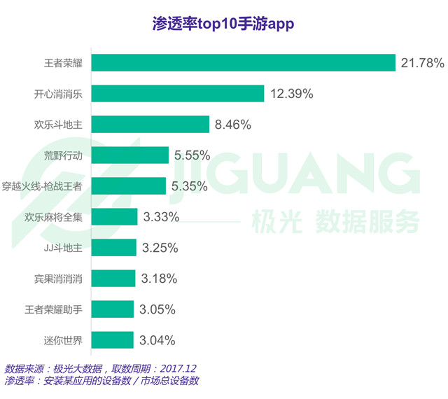 渗透率top10手游app.jpg