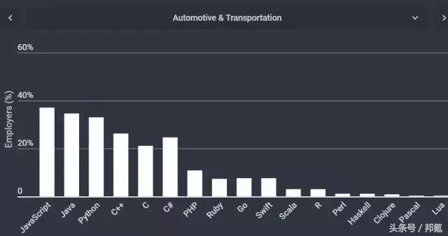 不同行业的软件都爱用什么编程语言开发?汽车业和运输行业.png