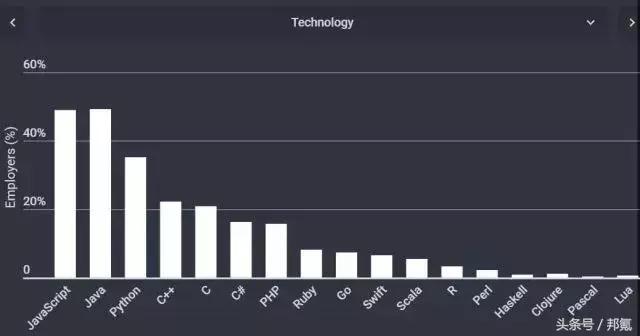 不同行业的软件都爱用什么编程语言开发?技术行业.png