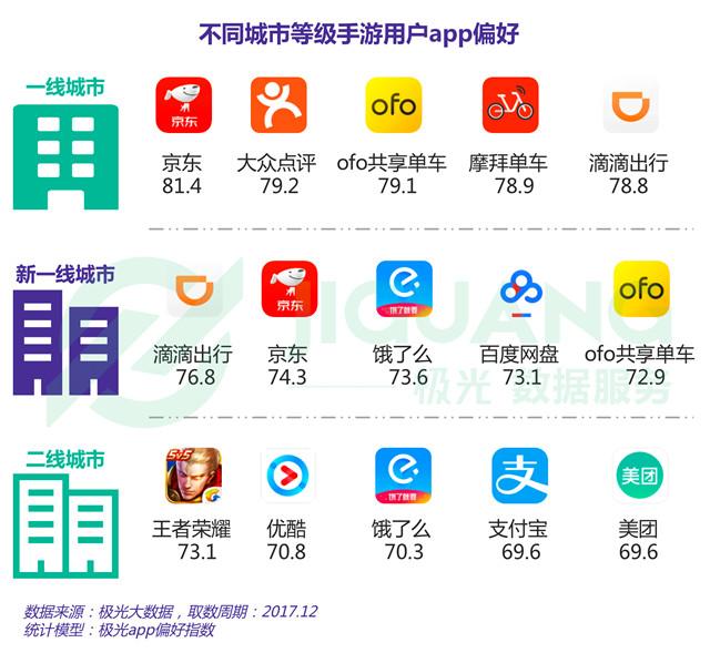 不同城市等级手游用户app偏好(一线城市、新一线城市、二线城市).jpg