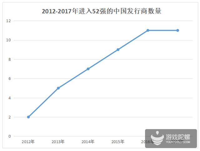 2012-2017年进入52强的中国发行商数量.png